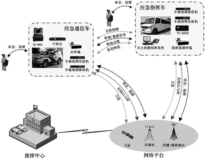 通信車應急指揮平臺.jpg