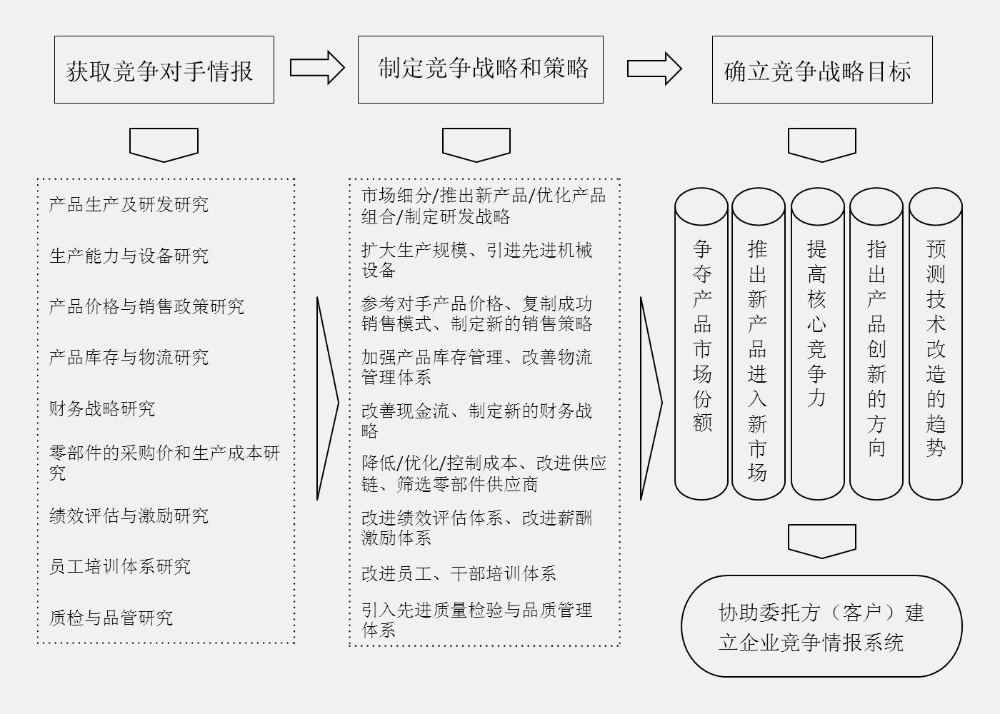 竞争情报研究及项目可行性调研.jpg