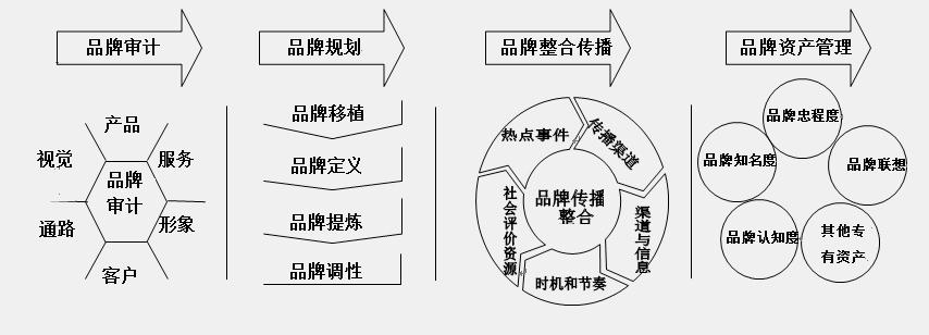 品牌策略研究.jpg