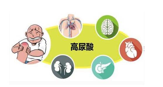 痛风患者药品认知度调研